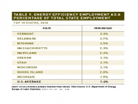 Table 9 Energy Efficiency Employment as Share of Total Employment