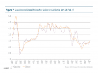 Fig 7 Gas and Diesel Prices in California