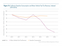 Fig 13 California Gas Consumption and Fuel Tax Revenue