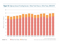 Fig 16 Highway Account Funding Sources