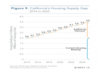 Fig 9 California's Housing Supply Gap