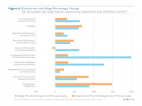 Fig 2 Employment and Wage Percentage Change
