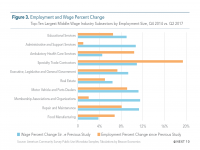 Fig 3 Employment and Wage Percentage Change