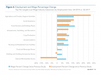 Fig 4 Employment and Wage Percentage Change