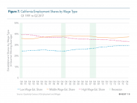 Fig 7 Employment Share by Wage Type