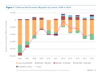 Fig 1 Net Domestic Migration by Income