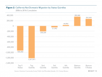 Fig 2 Net Domestic Migration by States' Quintiles