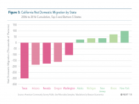 Fig 3 Net Domestic Migration by State