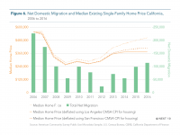 Fig 6 Net Domestic Migration and Median Home Price
