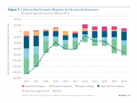 Fig 7 Net Domestic Migration by Educational Attainment