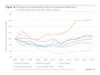 Fig 12 Immigrant Arrivals by Year and Educational Attainment