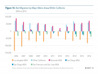 Fig 14 Net Migration by Major Metro Areas Within California