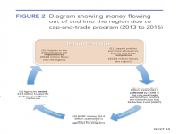 Fig 2 Money Flow Due to Cap-and-Trade Region