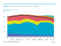 Fig 5 Electricity Generation by Source, California