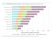 Fig 10 Bay Area RHNA Housing Target Allocation