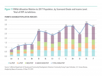 Fig 11 California RHNA Housing Allocation Relative to 2017 Population