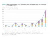 Fig 12 RHNA Housing Allocation Relative to 2017 Population Change
