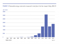 Fig 10 Renewable Construction in Total Jobs