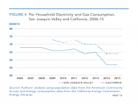 Fig 4 Per Household Gas and Electricity Consumption