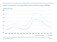 Fig 5 Unemployment in San Joaquin Valley