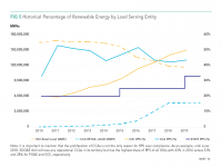 Fig 5 Percentage of Renewable Energy by Load Serving Entity