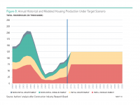 Fig 8 Annual and Modeled Housing Production