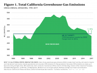 Fig 1 Total California GHG Emissions