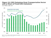 Fig 10 GHG Emissions from Transportation