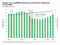 Fig 13 Landfill Emissions and Waste Disposal