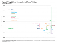 Fig 17 Top 20 Most Destructive CA Wildfires