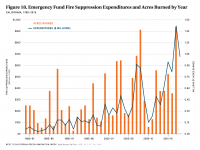 Fig 18 Emergency Fire Suppression Expenditures