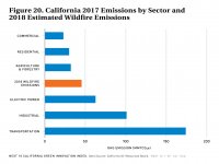 Fig 20 2017 Emissions by Sector and 2018 Estimated Wildfire Emissions