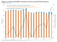 Fig 21 Estimated Wildfire Emissions and Inventoried Sector Emissions