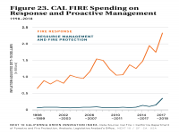 Fig 23 Cal Fire Spending on Response and Proactive Management