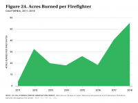 Fig 24 Acres Burned per Firefighter