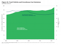 Fig 26 Total Vehicles and GHG Emissions