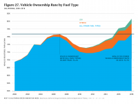 Fig 27 Vehicle Ownership Rate by Fuel Type
