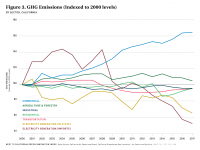 Fig 3 GHG Emissions Indexed
