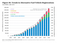 Fig 30 Trends in Alternative Fuel Vehicle Registrations