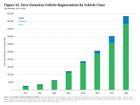 Fig 32 ZEV Registrations by Vehicle Class