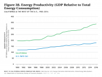 Fig 38 Energy Productivity