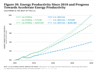 Fig 39 Energy Productivity Since 2010