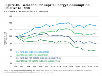 Fig 40 Total and Per Capita Energy Consumption