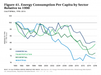 Fig 41 Energy Consumption Per Capita by Sector