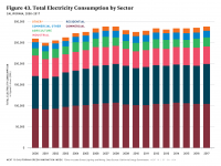 Fig 43 Total Electricity Consumption by Sector