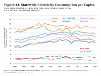 Fig 44 Statewide Electricity Consumption per Capita