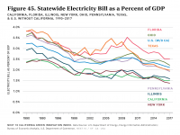 Fig 45 Statewide Electricity Bill as Percent of GDP