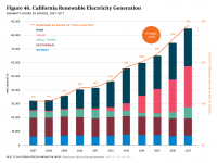 Fig 46 California Renewable Electricity Generation