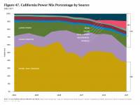 Fig 47 California Power Mix