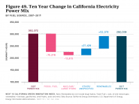 Fig 49 10-Year Change in California Power Mix